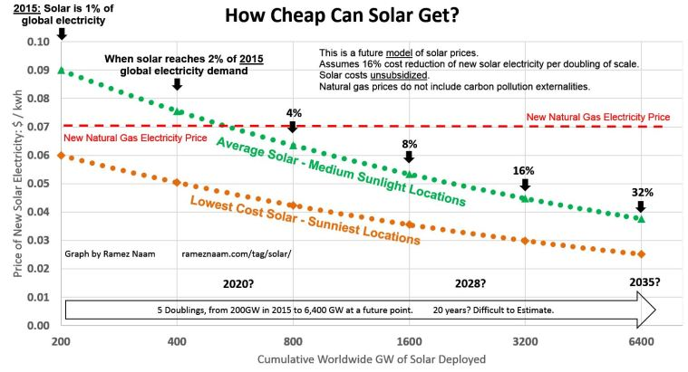 future-solar-cost-projections-ppa-lcoe