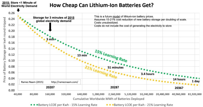 how-cheap-can-lithium-ion-batteries-get-energy-storage-800x422