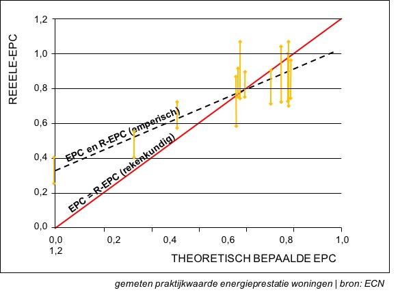 THEORETISCHE VS REEELE EPC